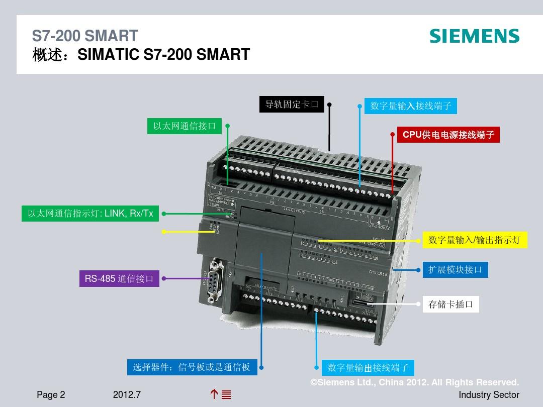 西门子SMART200PLC快速选型CPU一览表6ES7 288-1ST40-0AA0