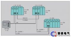 西门子S7-300PLC的主要功能和特