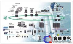 西门子plc过程控制系统介绍