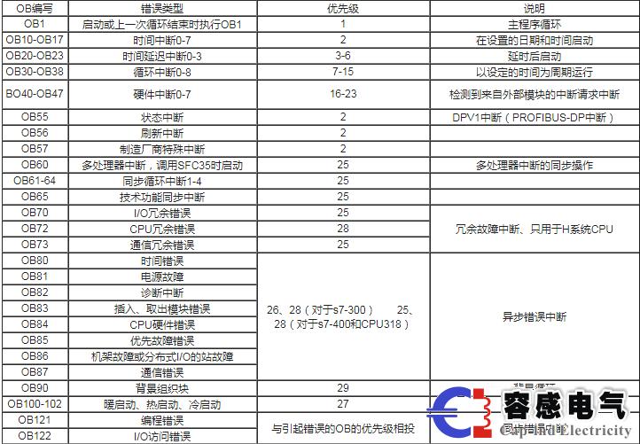 西门子plc s7-300/400组织块与中断