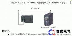 西门子PLC6ES7 288-1SR20与变频器屏