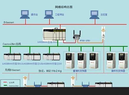 西门子PLC编程软件分类,plc控制系统分类,