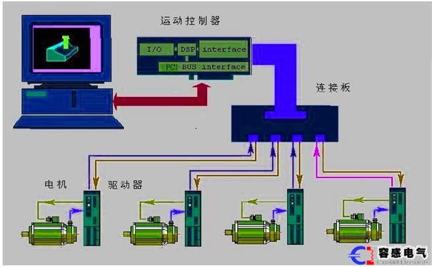 怎么用plc设计控制系统,用plc设计电气控制系统,plc设计控制系统