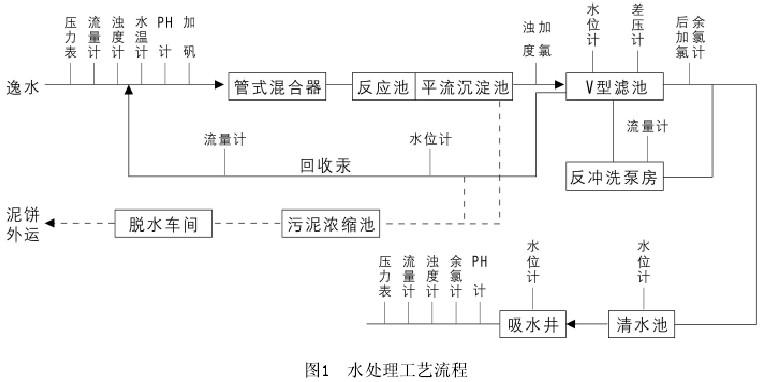 污水处理,西门子plc在工业污水中的应用,西门子plc,plc控制系统