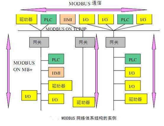 MOBUS通信,plc控制系统,西门子plc的编程软件,控制系统,西门子plc
