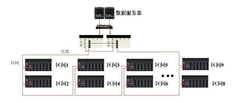 西门子S7-400PLC,监控系统,控制系统,西门plc,plc控制系统