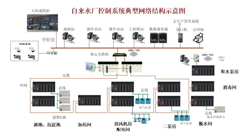 自控系统,西门子plc S7-200SMART,水处理plc控制系统设计,西门子plc,plc控制系统
