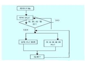 PLC通信,plc控制系统流程图,plc控制系统结构,西门子plc,plc控制系统