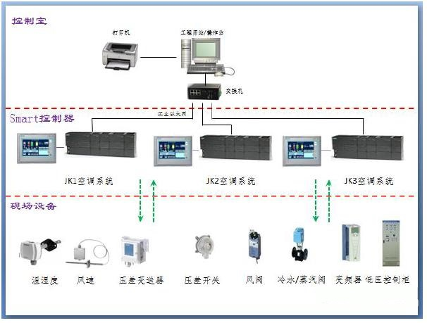 Smart系列,plc控制系统,威纶通和西门子200通讯,西门子plc编程软件,西门子plc