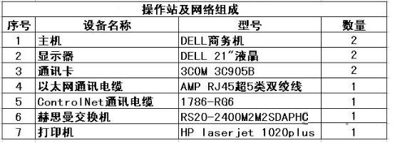 ControlLogix5000,plc控制系统设计,罗克韦尔指令,plc控制系统,ab plc