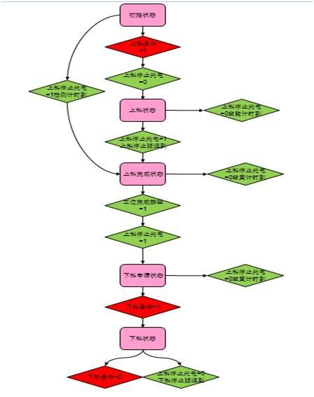 倍福plc,顺序控制,plc控制系统
