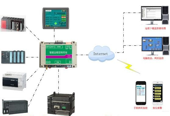 西门子plc,PLC监控,PLC无线,西门子plc通讯,网络监控系统,plc控制系统