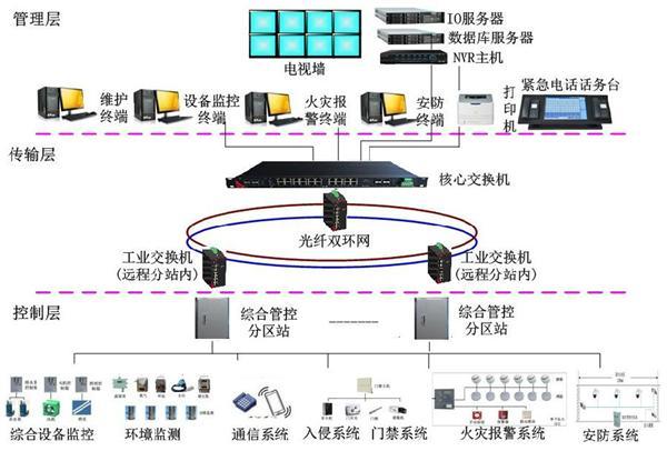 监控系统,西门子plc1500,西门子plc,plc控制系统