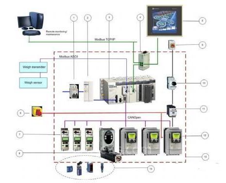 施耐德Modicon系列plc,施耐德plc,plc控制系统,包装系统
