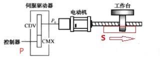 伺服驱动器,西门子plc,plc控制系统,脉冲控制,西门子plc编程