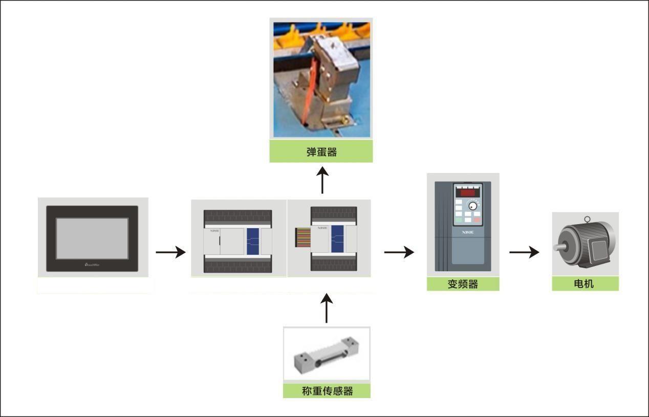 鸡蛋分拣,西门子smart系列,西门子plc,plc控制系统