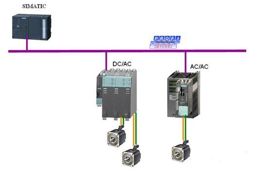 Profibus DP,S7-300,西门子plc,plc控制系统