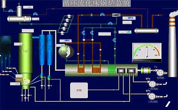 西门子1500plc,控制系统设计,西门子plc,plc控制系统