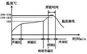 西门子plc,plc控制系统,西门子s7-200,工控机,回流焊