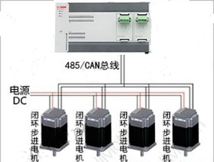 步进电机,Modbus协议通信,西门子plc,