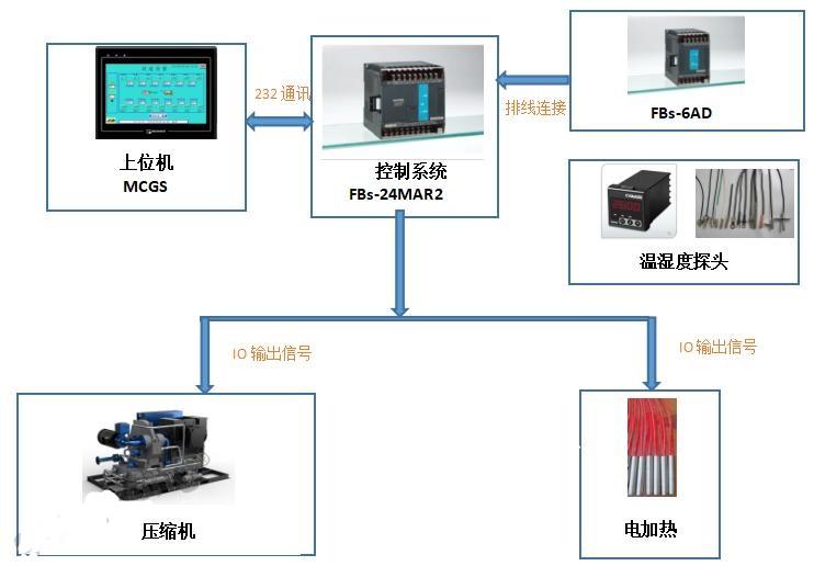 永宏plc,环境监测,plc控制系统,威纶通触摸屏