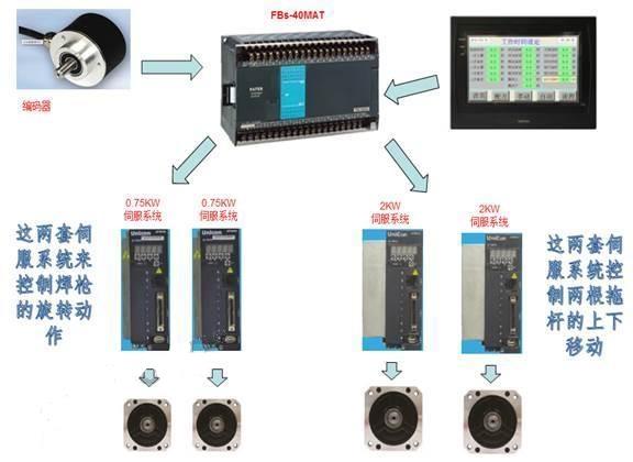 永宏plc,plc控制系统,plc,mcgs触摸屏