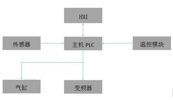 西门子plc,西门子plc控制,plc控制系统,触摸屏