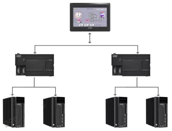 西门子plc,plc控制系统,西门子,威纶通