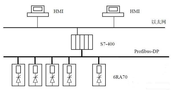 西门子s7-400,西门子plc,plc控制系统,西门子