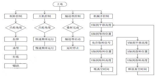 永宏plc,plc控制系统