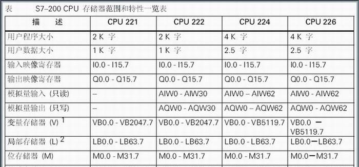 西门子,plc,西门子plc,plc控制系统,s7-200
