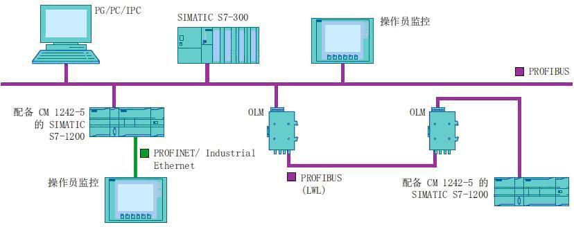 西门子plc,s7-1200,profibus,rs485,控制器