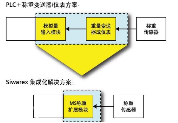 称重模块,西门子plc,plc控制系统,西门子,plc