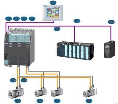 控制系统,simotton,西门子plc,过程控制,plc控制系统