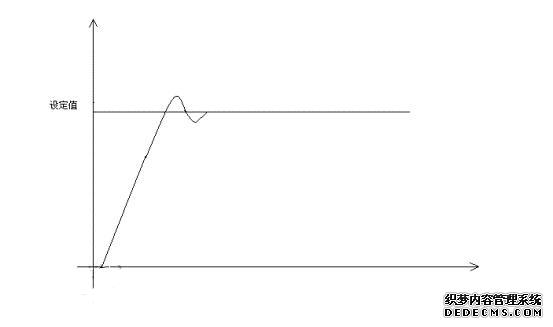 西门子plc,pid,pi,plc控制系统