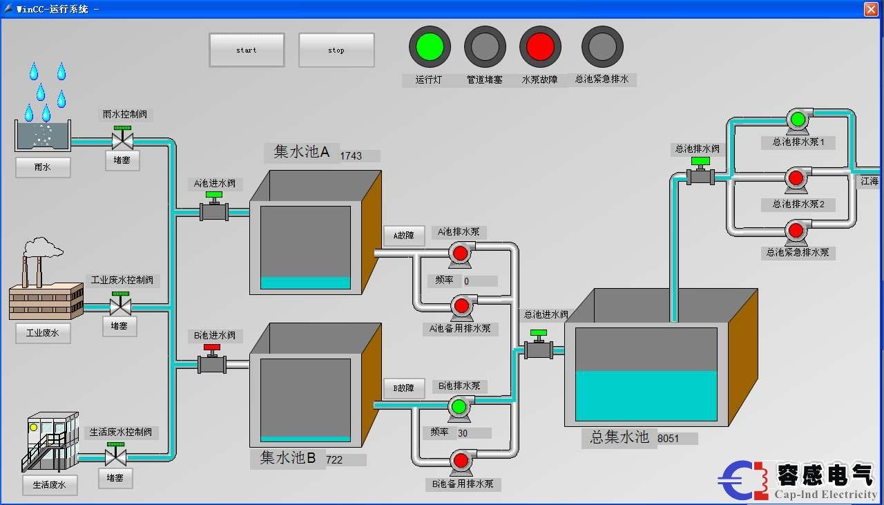 组态软件,wincc,plc控制系统,西门子plc,西门子wincc