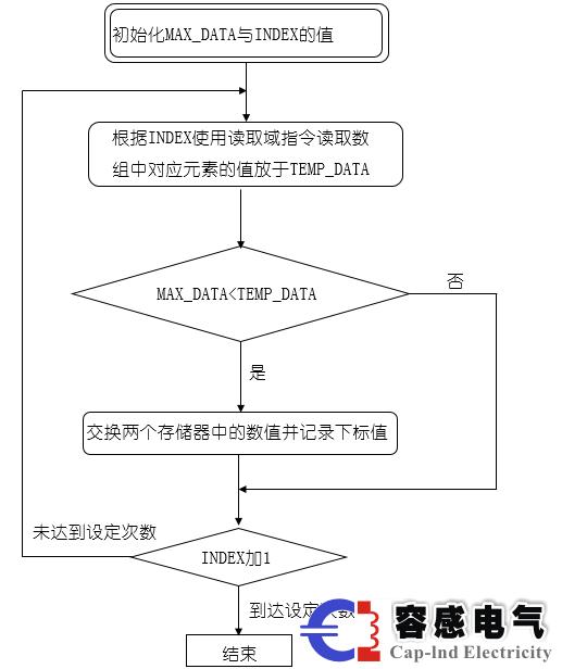 西门子plc,s7-200,s7-1200